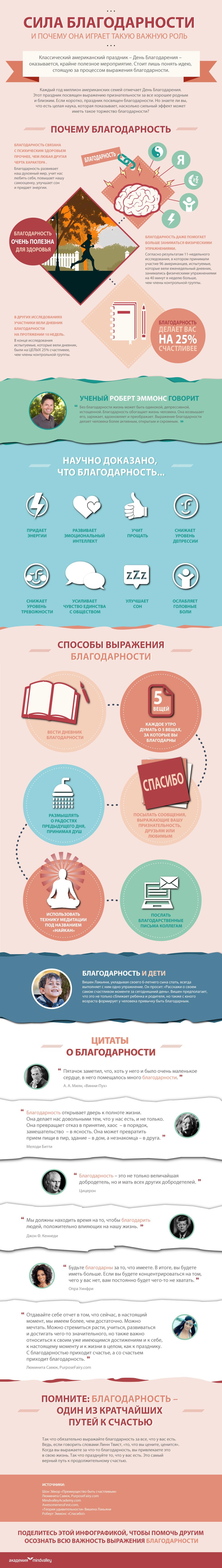 Blago-infografika